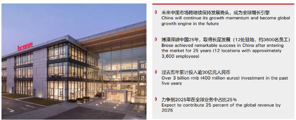 经过25年在中国的深度培养 博泽力争在2025年将在中国的全球业务比例提高到25%