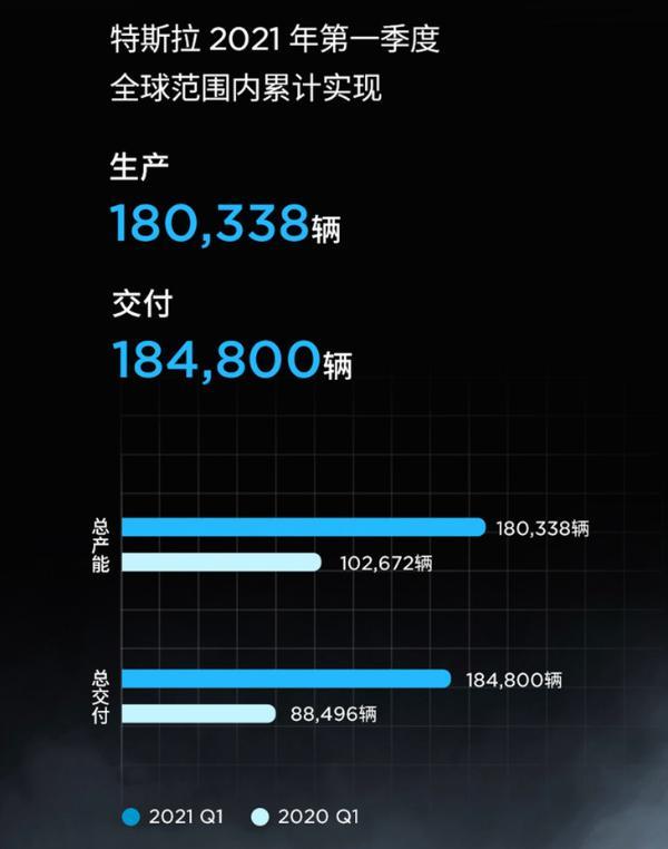特斯拉第一季度产销量数据公布 今年2月 它重返全球新能源汽车销量榜首