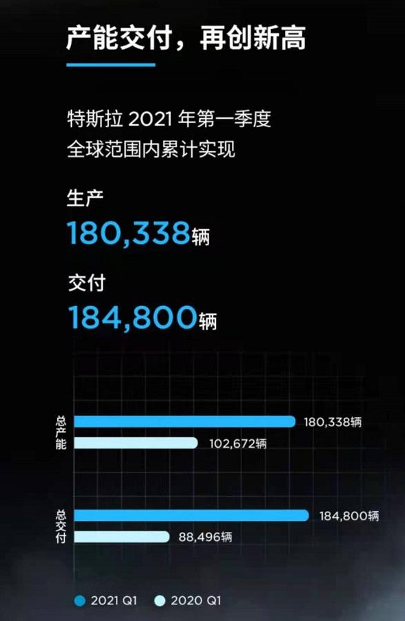 """一季度产销均超18万辆,特斯拉冲击""""年度目标"""""""