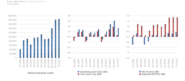特斯拉一季度产销量创历史新高 连续七个季度盈利