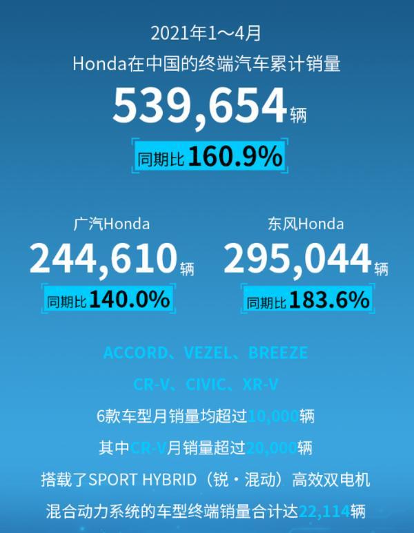 本田中国4月销量公布 累计达14.94万辆 再创历史新高