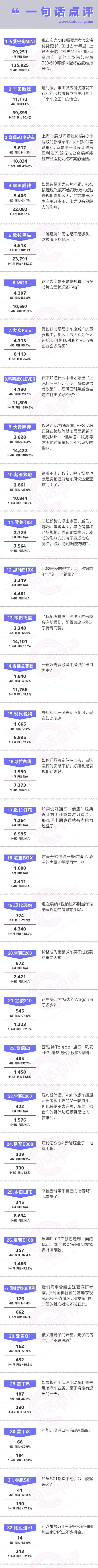一句话点评4月小型车:能打败五菱宏光MINI的,不是上海绿牌政策
