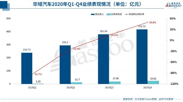 华域汽车一季度净利暴涨859%,后续增长仍存阻力