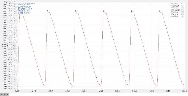 长城汽车氢能检测首次完成70MPa Ⅲ型瓶型式试验