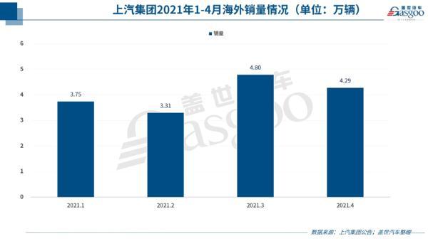 33家车企4月销量一览:缺芯致车企表现分化,汽车出口继续暴增