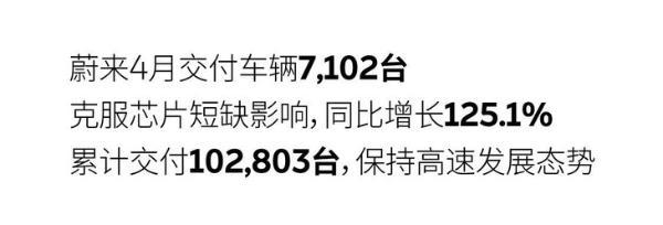 蔚来4月交付量公布 交付超7100台 同比大涨分125.1%
