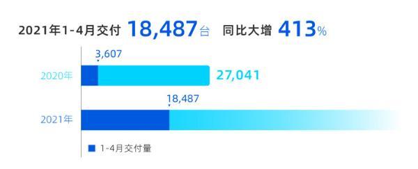小鹏汽车4月交付量5,147台 连续10个月同比翻番