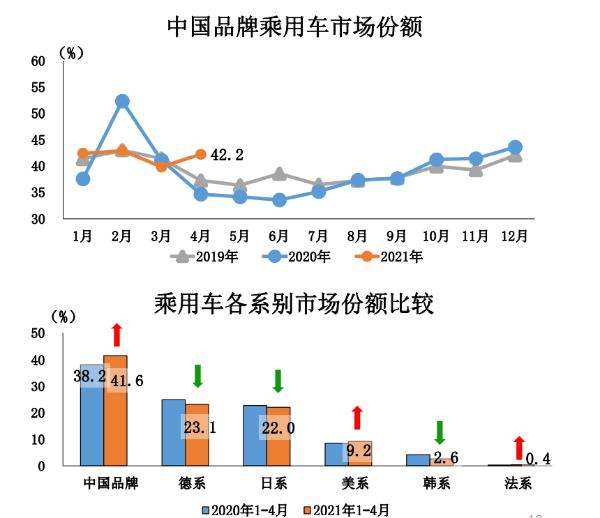 4月中国品牌乘用车市场份额提升7.5%,吉利、长安、长城等居首功