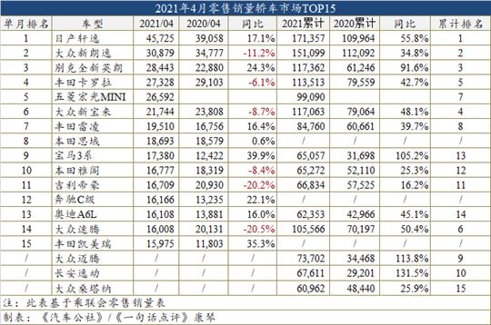 4月车型销量榜:CR-V超H6成SUV销量冠军
