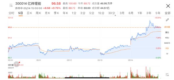 刘金成回应亿纬锂能供货特斯拉:没有根据,以公告信息为准