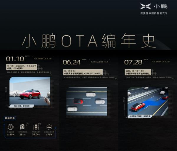 小鹏汽车新版本系统即将推送 新增停车场记忆泊车功能