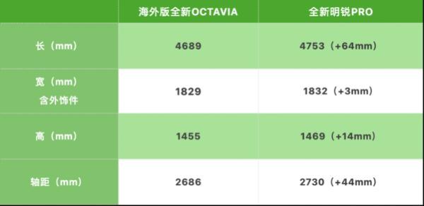 全新明锐PRO正式上市 售价12.49-15.79万元