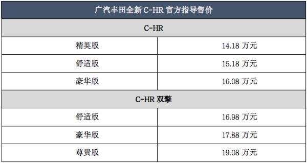 """全新C-HR给广汽丰田""""上价值"""""""