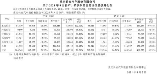 长安集团4月销量有看点 旗下自主合资分化明显