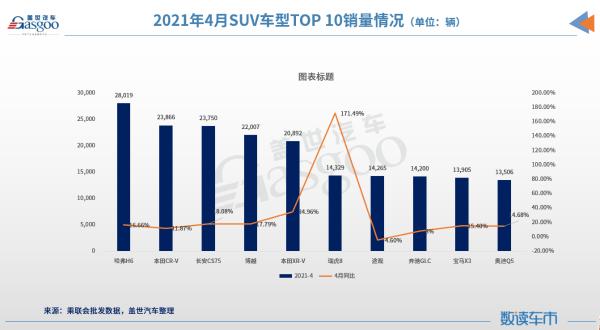 4月SUV市场销量分析:中型SUV增长近3成,三款豪华车进前十