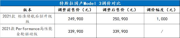 """触发调价机制,特斯拉国产Model 3""""未能辛免"""""""