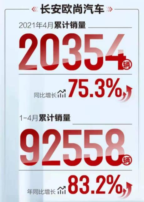 PLUS加持下,长安欧尚今年能破20万辆吗?