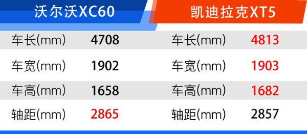2022款沃尔沃XC60购车手册 配置都这么高 该怎么选?