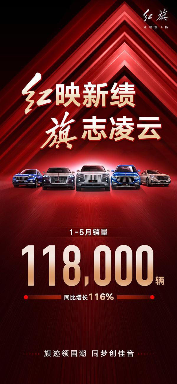 红旗前5月销量公布 累计超11.8万辆 同比大增116%