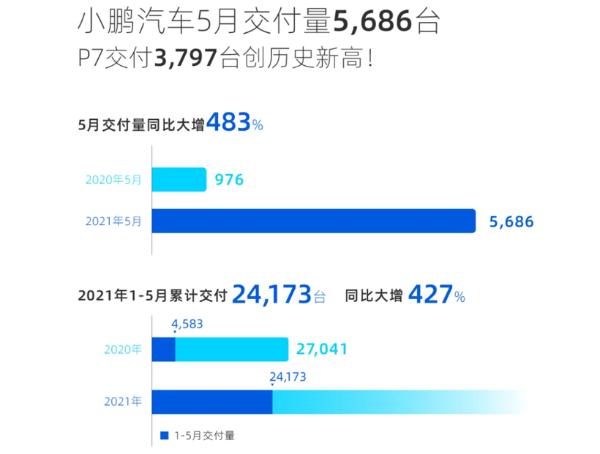 小鹏汽车5月交付量5,686台,同比增长483%