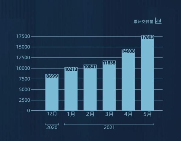 零跑汽车5月交付量公布 月交付近3200台 同比增长1226%
