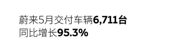 蔚来5月交付量公布 同比增长95.3% 累计交付量近11万台