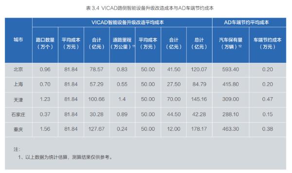 百度联手清华,中国式车路协同路径的飞跃