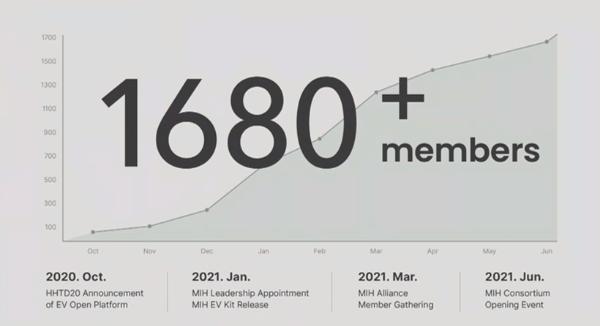 已有超1600家厂商加入,富士康MIH开放电动车联盟再壮大
