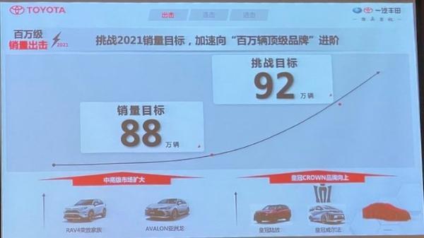 挑战年销92万目标/皇冠品牌主攻高端市场 一汽丰田步伐再次提速