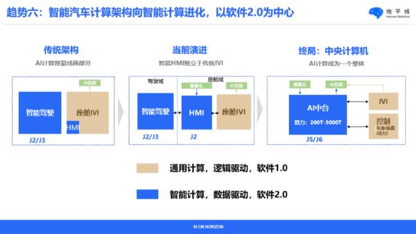 地平线余凯:一年发布一代芯片,一年后一定整车量产