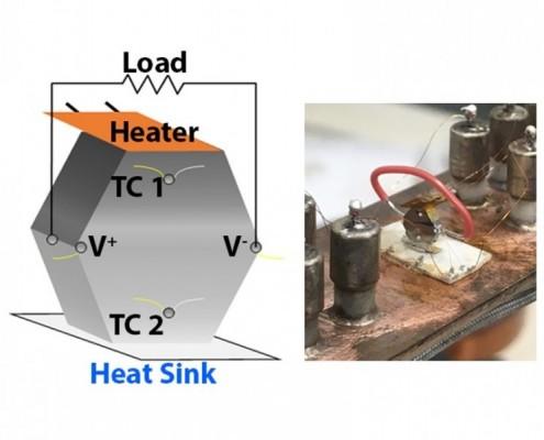 俄亥俄州立大学开发横向热电装置 可利用汽车尾气中的废热发电