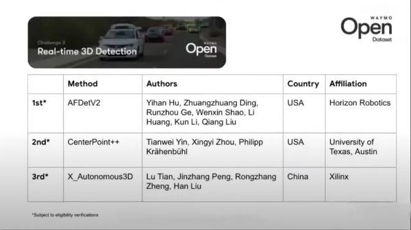 地平线蝉联 Waymo 自动驾驶算法挑战赛第一,顶尖算法能力助推自动驾驶应用加速落地