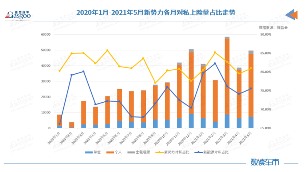 5月新能源上险量:小鹏反超理想,赛力斯、高合等品牌上险不到200辆