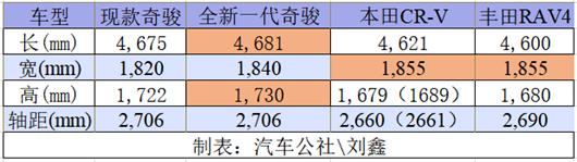 5月销量8.8W+,东风日产今年六月前总销量破47万