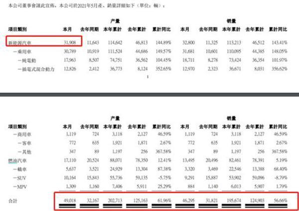 比亚迪5月产销数据公布 月销突破4.6万辆 同比增长45.49%