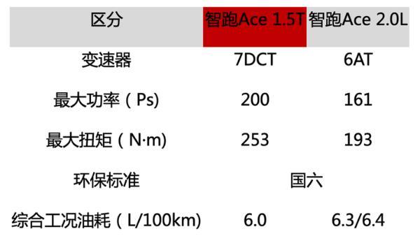 起亚智跑Ace现已到店 7月初上市 搭载沃德十佳发动机