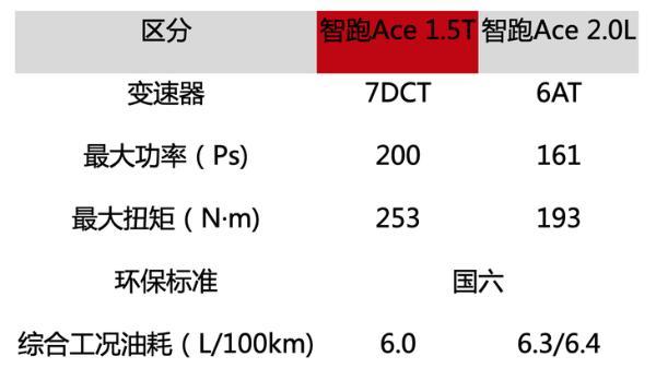 满满黑科技 智跑Ace动力参数曝光 将于7月初上市