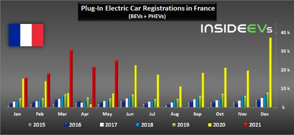 法国5月电动车销量增两倍 市场份额达17.3%