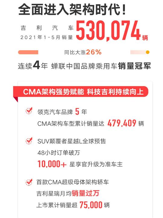 CMA家族销量破60万辆,吉利从品质自信走向技术自豪