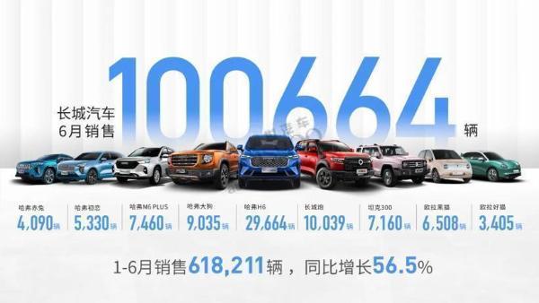 主流车企年中考:长安、一汽整体销量目标完成率较好,多数不足50%