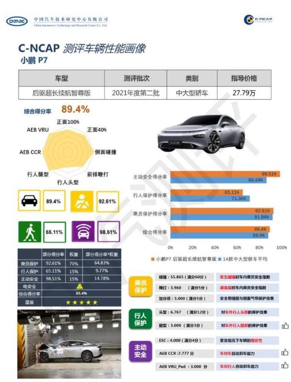 小鹏汽车再次出圈 P7获C-NCAP五星安全评价