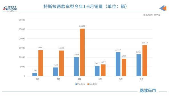 Model Y标续版订单已排至9月底,特斯拉今年在华销量或超31万辆