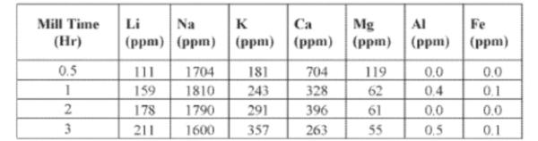 """特斯拉为""""食盐""""锂提取工艺申请专利 可将成本降低30%"""
