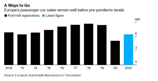 上半年欧洲车市:销量同比增27%,但较2019年同期仍少200万辆