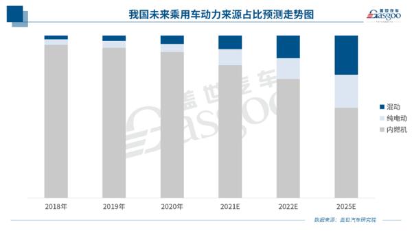"""第2500万台变速箱下线,面向2025年青山工业正式发布""""GI-Drive""""平台架构"""