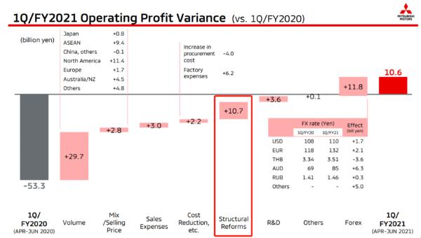 三菱汽车第一财季扭亏为盈,净利达61亿日元