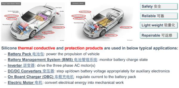 """陶氏有机硅助力新能源汽车提升""""三电""""性能和质量"""