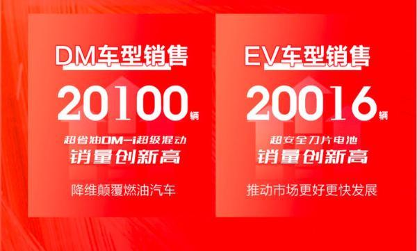 比亚迪6月销量公布 新能源车型表现抢眼 单月销量近5万辆