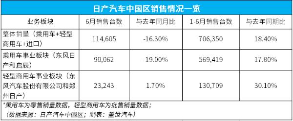 日产汽车中国区半年累计销售70.6万,同比增长18.4%