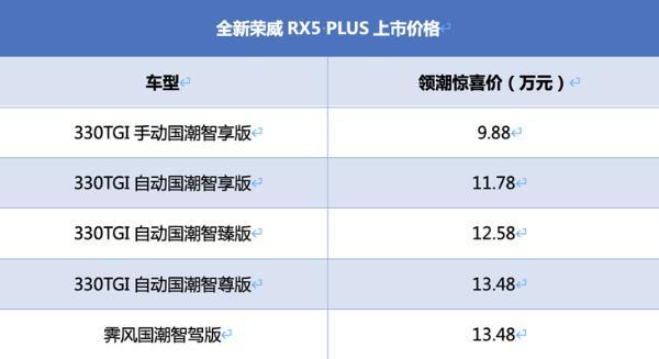 330TGI自动国潮智臻版最值 荣威新款RX5 PLUS购车手册